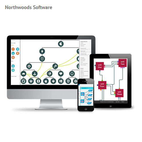 Northwoods Software GoJS for HTML5/Canvas